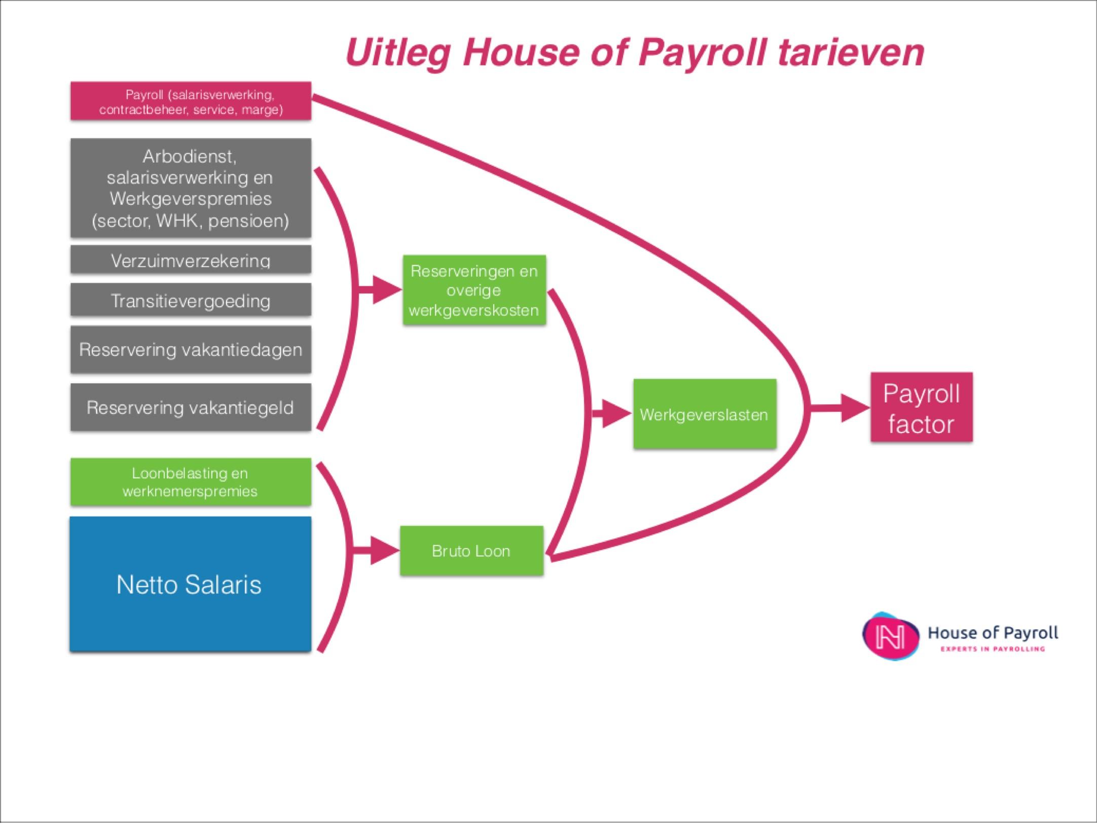 De payroll factor